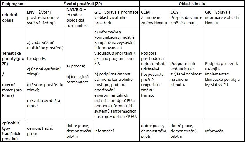 tabulka oblastí podpory programu life