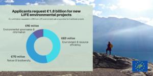 Tisíce nových konceptů LIFE předložených do podprogramu Životní prostředí