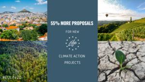 Nové projekty v oblasti klimatu v rámci výzvy LIFE: žadatelé usilují o financování z EU ve výši téměř 500 milionů EUR